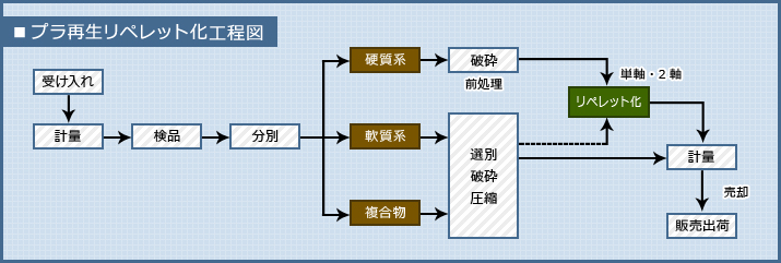 プラ再生リペレット化工程図